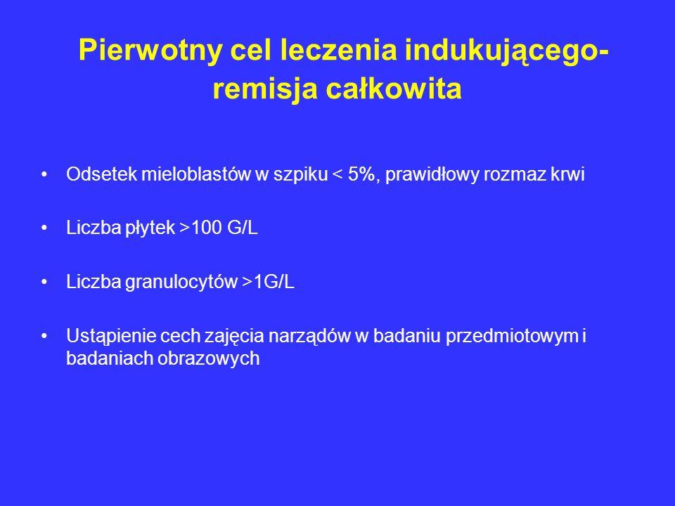 Pierwotny cel leczenia indukującego- remisja całkowita Odsetek mieloblastów w szpiku < 5%, prawidłowy rozmaz krwi Liczba płytek >100 G/L Liczba granul