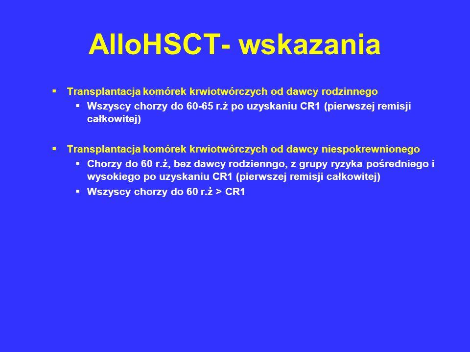 AlloHSCT- wskazania Transplantacja komórek krwiotwórczych od dawcy rodzinnego Wszyscy chorzy do 60-65 r.ż po uzyskaniu CR1 (pierwszej remisji całkowit