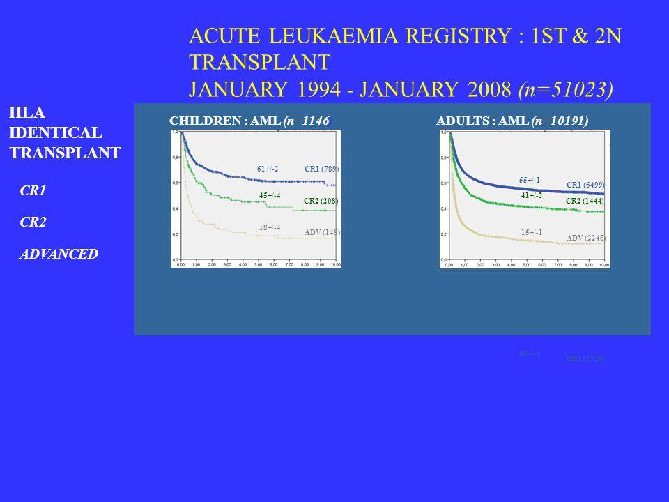 ACUTE LEUKAEMIA REGISTRY : 1ST & 2N TRANSPLANT JANUARY 1994 - JANUARY 2008 (n=51023) CR1 CR2 ADVANCED ADULTS : AML (n=10191)CHILDREN : AML (n=1146) HL