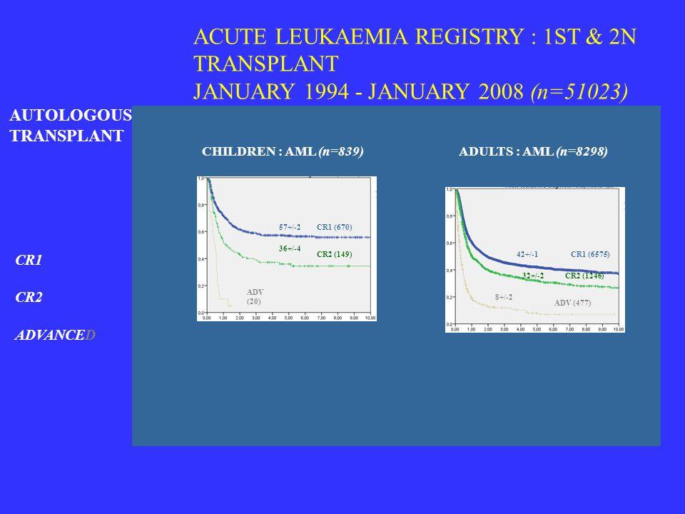 ACUTE LEUKAEMIA REGISTRY : 1ST & 2N TRANSPLANT JANUARY 1994 - JANUARY 2008 (n=51023) CR1 CR2 ADVANCED ADULTS : AML (n=8298)CHILDREN : AML (n=839) AUTO