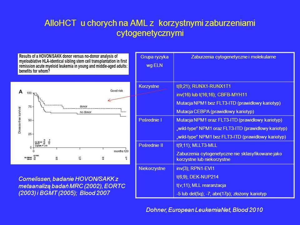 AlloHCT u chorych na AML z korzystnymi zaburzeniami cytogenetycznymi Grupa ryzyka wg ELN Zaburzenia cytogenetyczne i molekularne Korzystnet(8;21); RUN