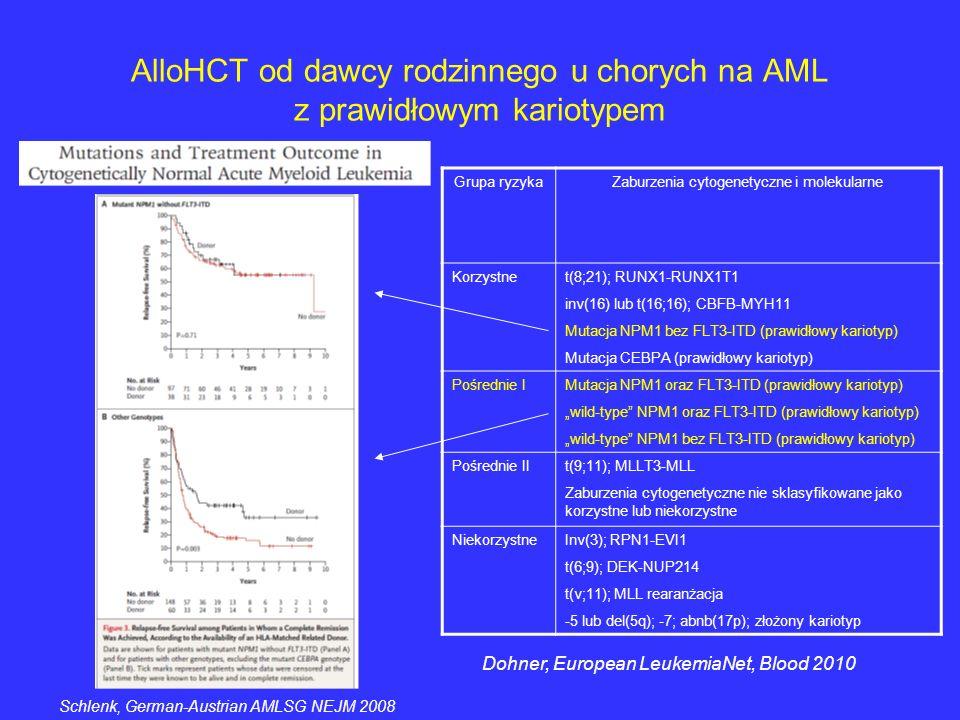 AlloHCT od dawcy rodzinnego u chorych na AML z prawidłowym kariotypem Grupa ryzykaZaburzenia cytogenetyczne i molekularne Korzystnet(8;21); RUNX1-RUNX