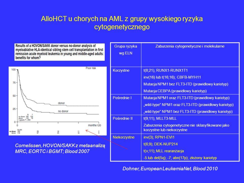 AlloHCT u chorych na AML z grupy wysokiego ryzyka cytogenetycznego Grupa ryzyka wg ELN Zaburzenia cytogenetyczne i molekularne Korzystnet(8;21); RUNX1