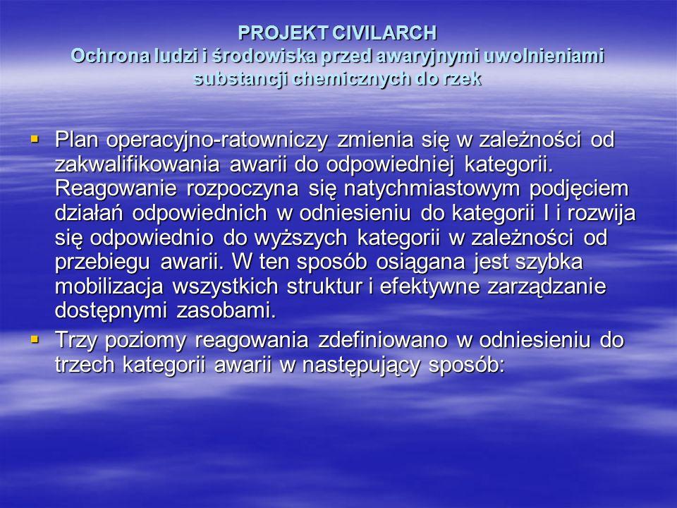 PROJEKT CIVILARCH Ochrona ludzi i środowiska przed awaryjnymi uwolnieniami substancji chemicznych do rzek Plan operacyjno-ratowniczy zmienia się w zal