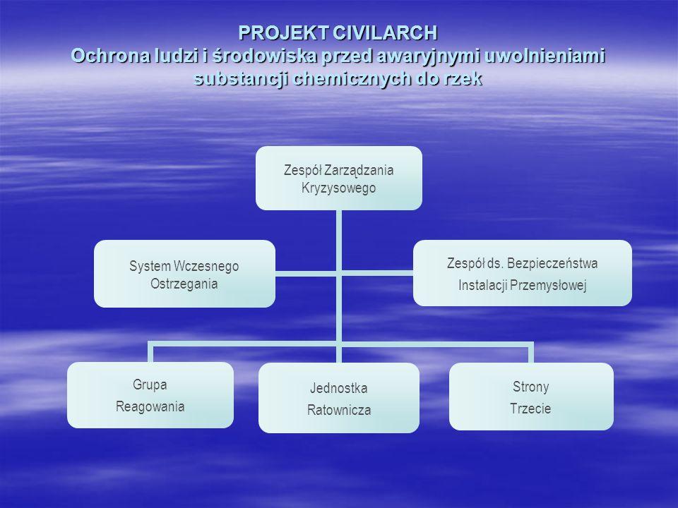 PROJEKT CIVILARCH Ochrona ludzi i środowiska przed awaryjnymi uwolnieniami substancji chemicznych do rzek Zespół Zarządzania Kryzysowego Grupa Reagowa