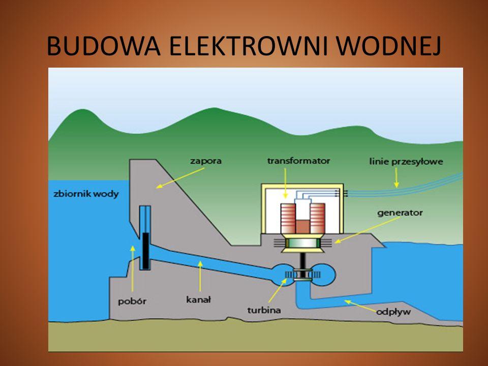 WYBRANE ELEKTROWNIE WODNE W POLSCE elektrownia szczytowo – pompowa w Żarnowcu (moc zainstalowana 680 MW) elektrownia szczytowo – pompowa w Żydowie (moc zainstalowana 150 MW) elektrownia przepływowa we Włocławku (moc zainstalowana 160 MW) elektrownia przepływowa w Solinie (moc zainstalowana 138 MW)