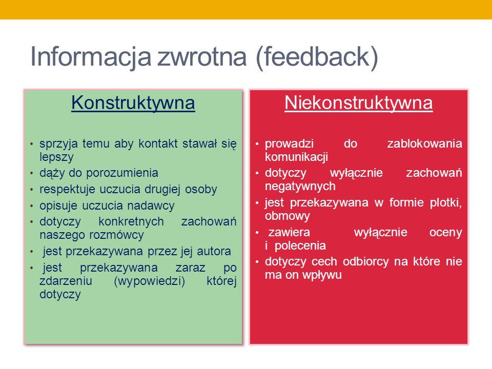 Informacja zwrotna (feedback) Konstruktywna sprzyja temu aby kontakt stawał się lepszy dąży do porozumienia respektuje uczucia drugiej osoby opisuje u