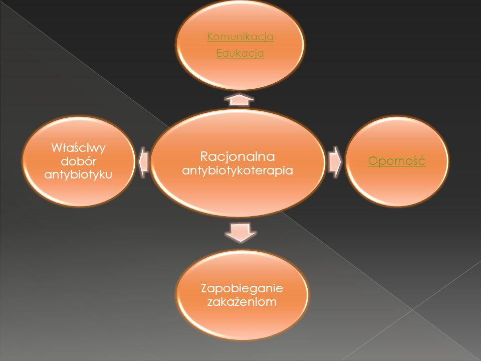 Racjonalna antybiotykoterapia Komunikacja Edukacja Oporność Zapobieganie zakażeniom Właściwy dobór antybiotyku