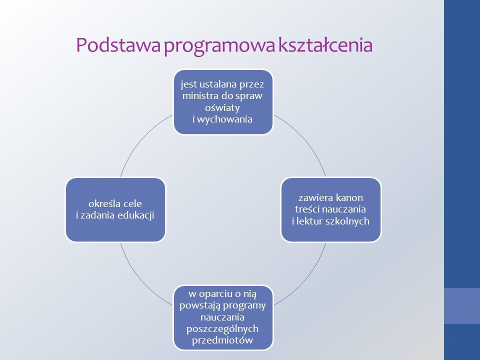Podstawa programowa kształcenia jest ustalana przez ministra do spraw oświaty i wychowania zawiera kanon treści nauczania i lektur szkolnych w oparciu