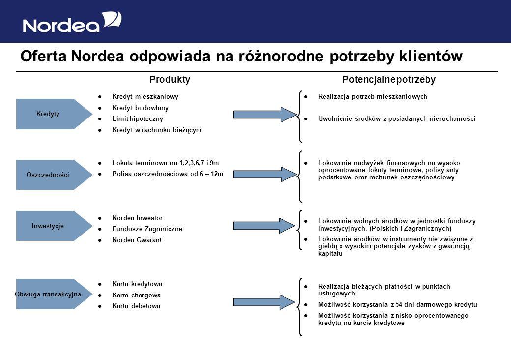 Rachunek Nordea Spektrum Porównanie z konkurencją Wypłata w obcym bankomacie Oprocentowanie Opłata miesięczna za kartę płatniczą Przelew przez interne