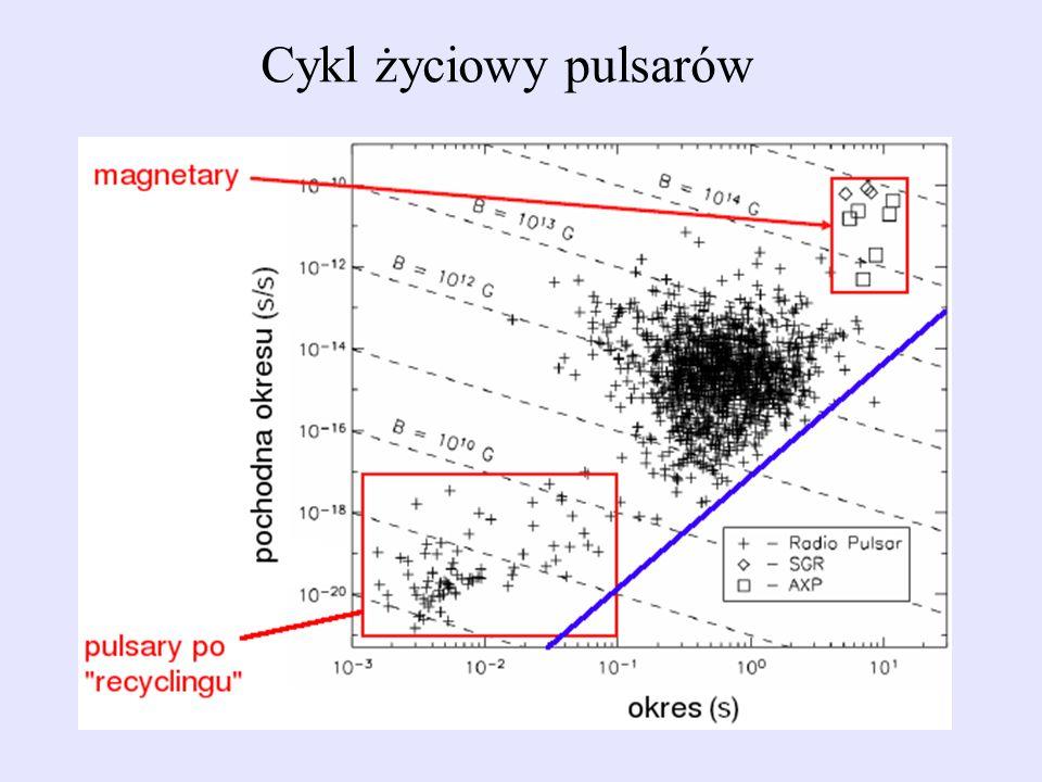 Cykl życiowy pulsarów
