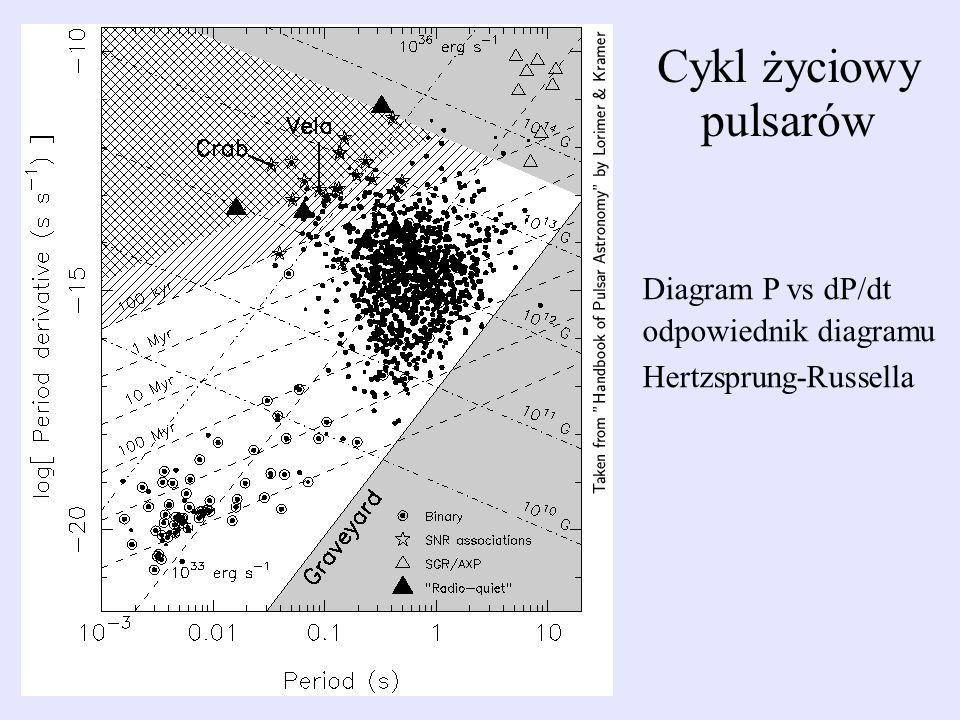 Diagram P vs dP/dt odpowiednik diagramu Hertzsprung-Russella