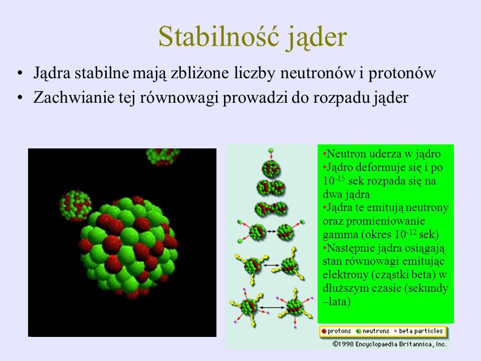 Stabilność jąder Jądra stabilne mają zbliżone liczby neutronów i protonów Zachwianie tej równowagi prowadzi do rozpadu jąder Neutron uderza w jądro Ją