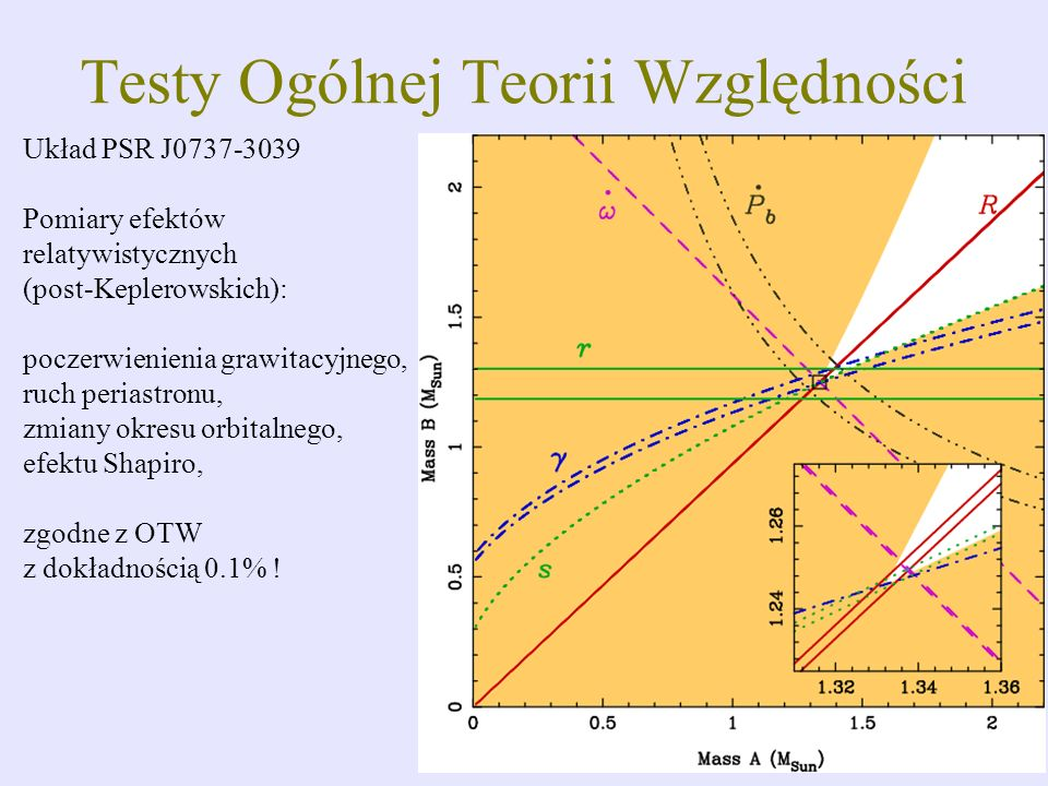 Testy Ogólnej Teorii Względności Układ PSR J0737-3039 Pomiary efektów relatywistycznych (post-Keplerowskich): poczerwienienia grawitacyjnego, ruch per