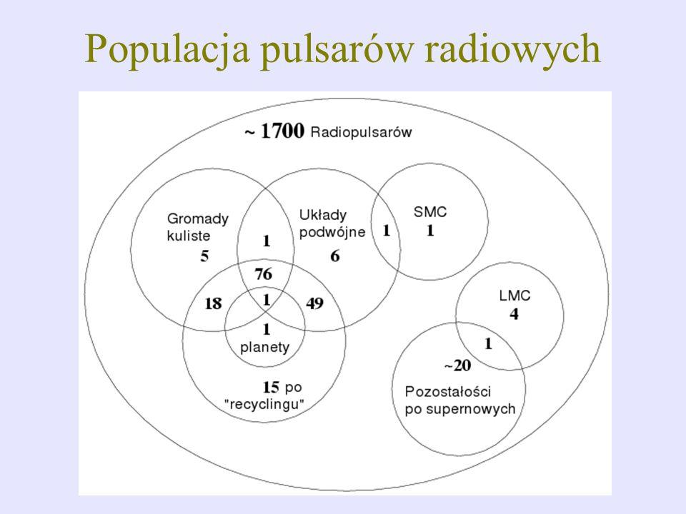 Model materii Model materii jądrowej (neutronowej): oparty w znacznej części na eksperymencie poniżej gęstości 10 11 g/cm 3 oparty na teorii i częściowo na eksperymencie w przedziale gęstości 10 11 -10 14 g/cm 3 oparty niemal całkowicie na teorii powyżej gęstości 10 14 g/cm 3 Elementy modelu materii jądrowej : występujące cząstki i ich energia (masa) – możliwość istnienia cząstek niestabilnych na Ziemi rodzaj oddziaływań między cząstkami