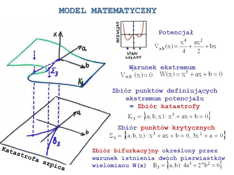 MODEL MATEMATYCZNY Potencjał Zbiór punktów definiujących ekstremum potencjału = Zbiór katastrofy Warunek ekstremum Zbiór punktów krytycznych Zbiór bif