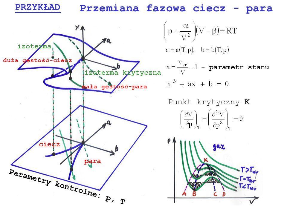PRZYKŁAD Przemiana fazowa ciecz - para Punkt krytyczny K izoterma izoterma krytyczna mała gęstość-para duża gęstość-ciecz ciecz para Parametry kontrol