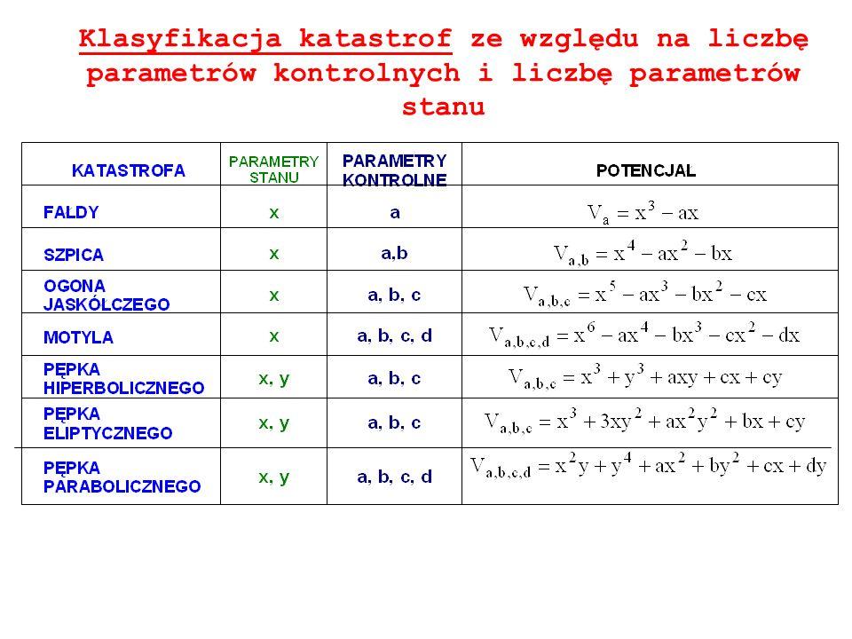 Klasyfikacja katastrof ze względu na liczbę parametrów kontrolnych i liczbę parametrów stanu