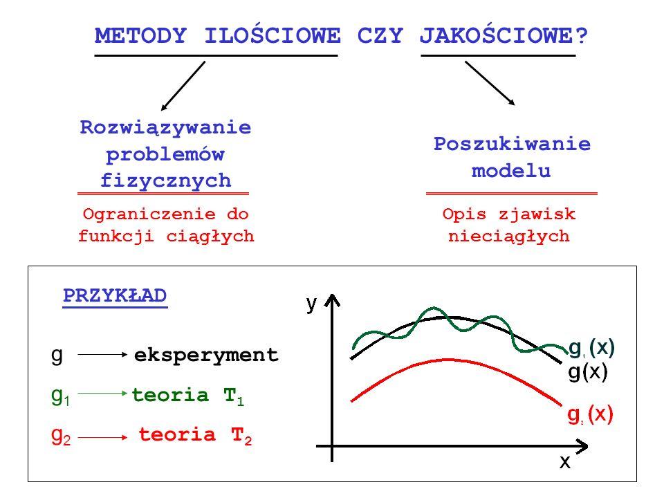 Izotermy w układzie ciecz - para T1T1 T2T2 T kr T4T4 T5T5 T 4 <T 3 <T kr <T 2 <T 1 Applet