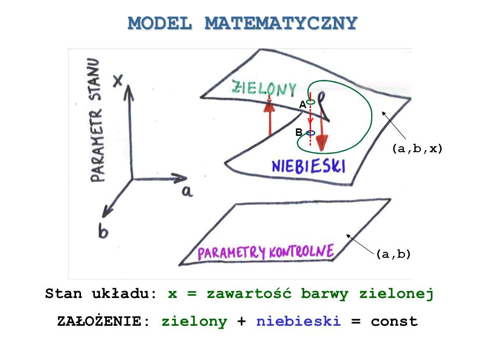 Stan układu: x = zawartość barwy zielonej ZAŁOŻENIE: zielony + niebieski = const MODEL MATEMATYCZNY A B (a,b) (a,b,x)