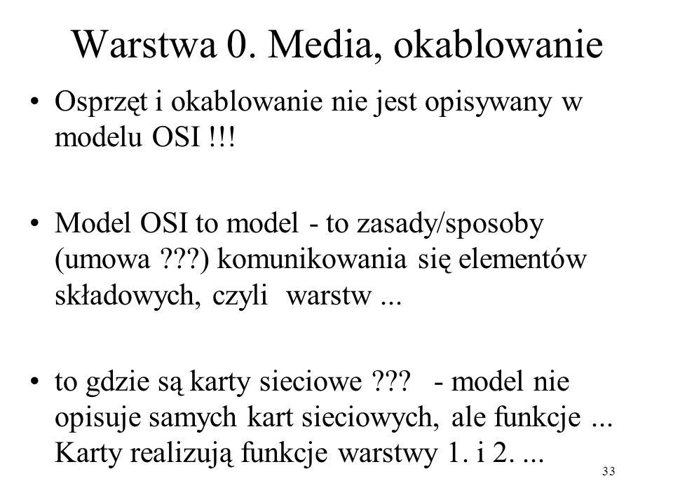33 Warstwa 0. Media, okablowanie Osprzęt i okablowanie nie jest opisywany w modelu OSI !!! Model OSI to model - to zasady/sposoby (umowa ???) komuniko