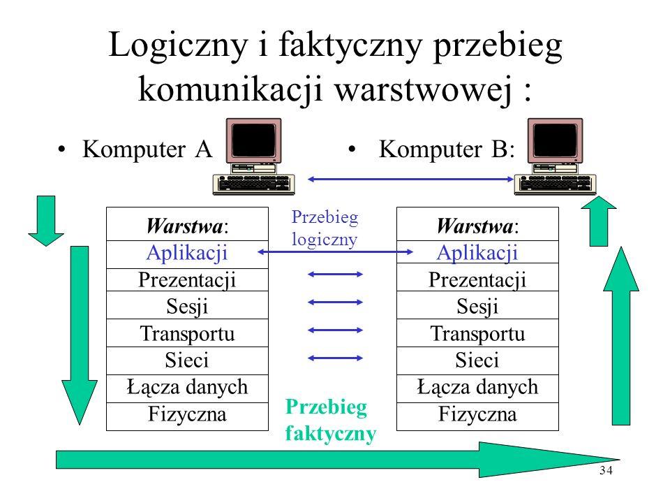 34 Logiczny i faktyczny przebieg komunikacji warstwowej : Komputer A Komputer B: Warstwa: Aplikacji Prezentacji Sesji Transportu Sieci Łącza danych Fi