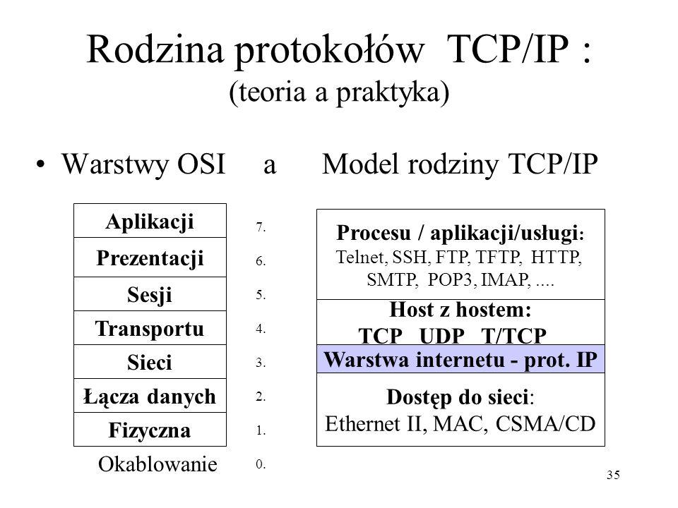 35 Rodzina protokołów TCP/IP : (teoria a praktyka) Warstwy OSI a Model rodziny TCP/IP Aplikacji Prezentacji Sesji Transportu Sieci Łącza danych Fizycz
