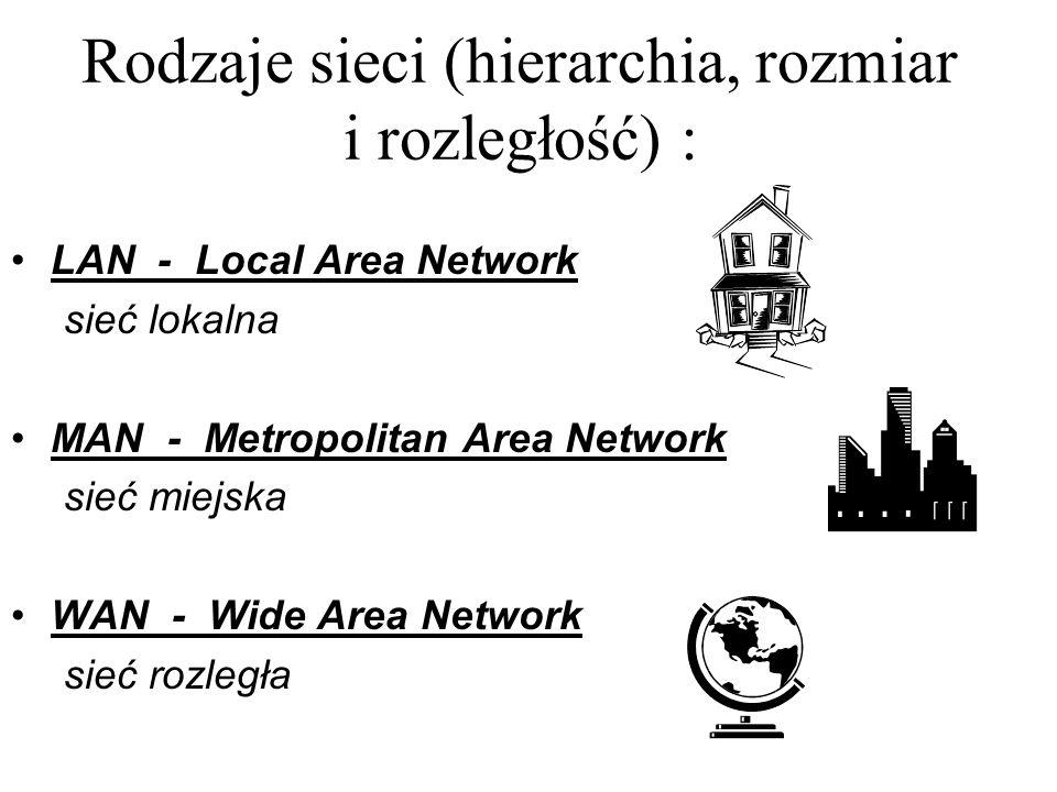 LAN - Local Area Network sieć lokalna MAN - Metropolitan Area Network sieć miejska WAN - Wide Area Network sieć rozległa Rodzaje sieci (hierarchia, ro