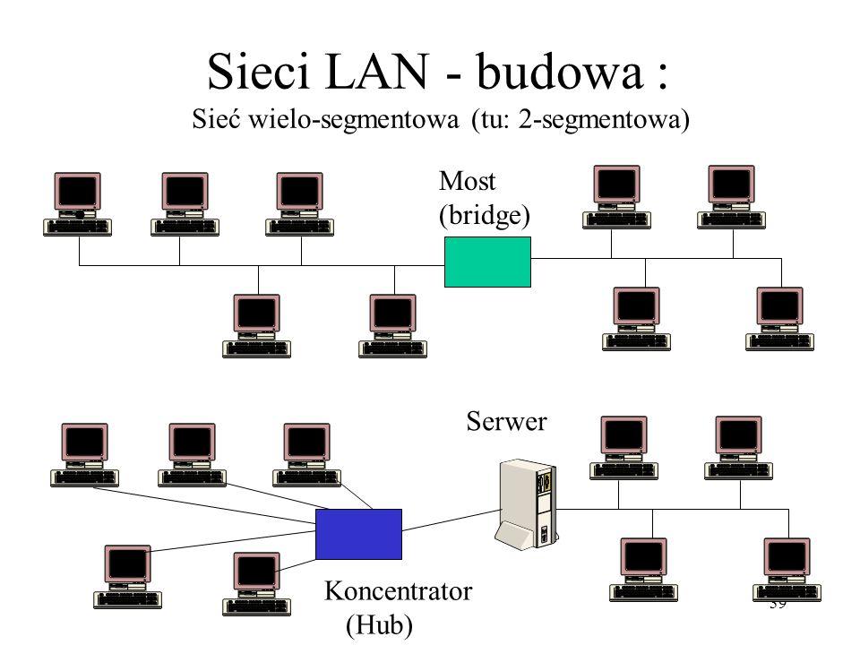 39 Sieci LAN - budowa : Sieć wielo-segmentowa (tu: 2-segmentowa) Most (bridge) Serwer Koncentrator (Hub)