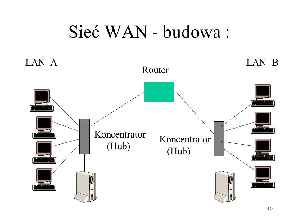 40 Sieć WAN - budowa : Koncentrator (Hub) Koncentrator (Hub) Router LAN ALAN B