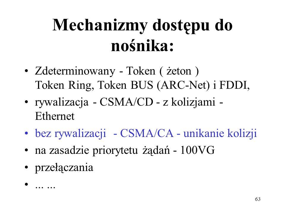 63 Mechanizmy dostępu do nośnika: Zdeterminowany - Token ( żeton ) Token Ring, Token BUS (ARC-Net) i FDDI, rywalizacja - CSMA/CD - z kolizjami - Ether