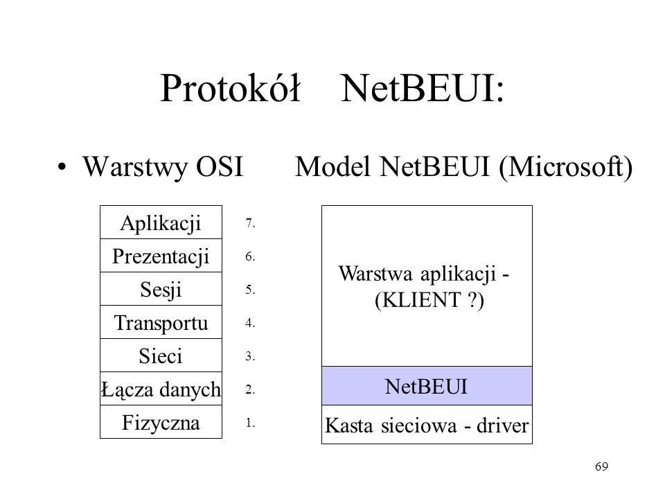 69 Protokół NetBEUI: Warstwy OSI Model NetBEUI (Microsoft) Aplikacji Prezentacji Sesji Transportu Sieci Łącza danych Fizyczna NetBEUI Warstwa aplikacj
