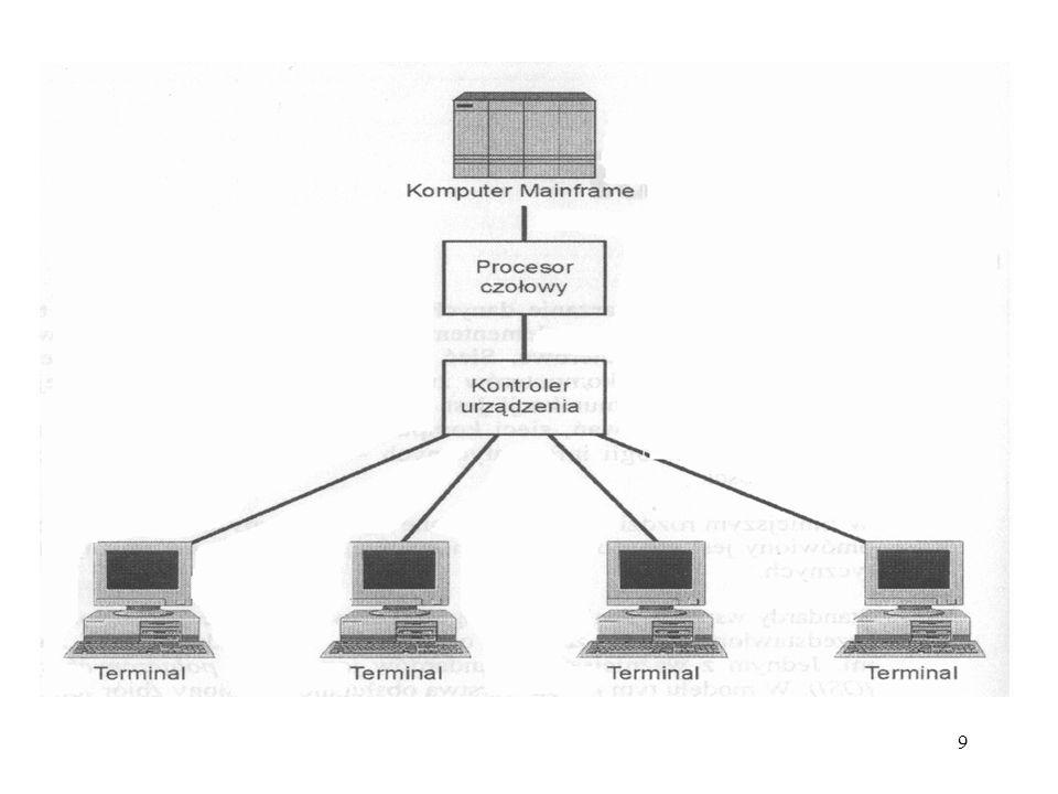 60 LAN - rozbudowa sieci: Sieć hierarchiczna (np. gwiazda):.......