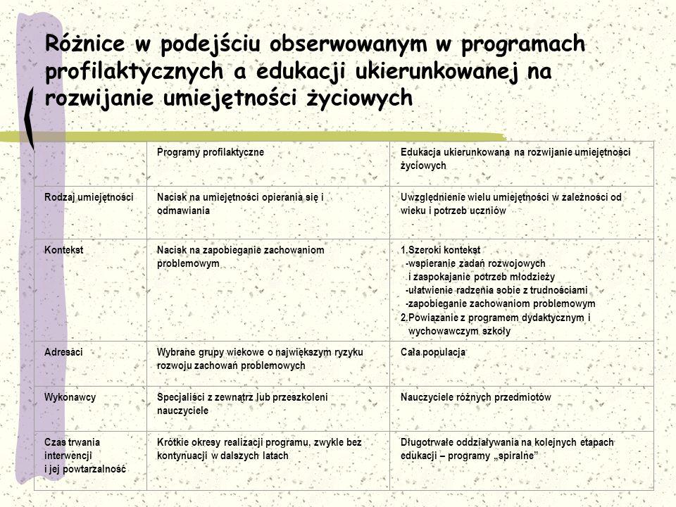 Różnice w podejściu obserwowanym w programach profilaktycznych a edukacji ukierunkowanej na rozwijanie umiejętności życiowych Programy profilaktyczneE