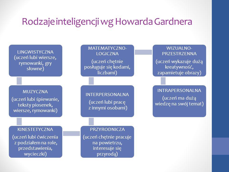 Rodzaje inteligencji wg Howarda Gardnera LINGWISTYCZNA (uczeń lubi wiersze, rymowanki, gry słowne) MUZYCZNA (uczeń lubi śpiewanie, teksty piosenek, wi