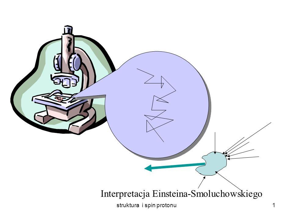 struktura i spin protonu1 Interpretacja Einsteina-Smoluchowskiego