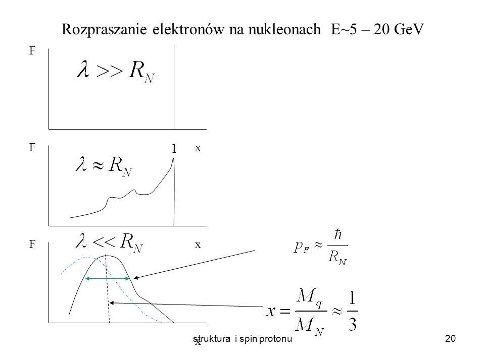 struktura i spin protonu19 Rozpraszanie elektronów na jądrach E~100 MeV x F x F x F 1