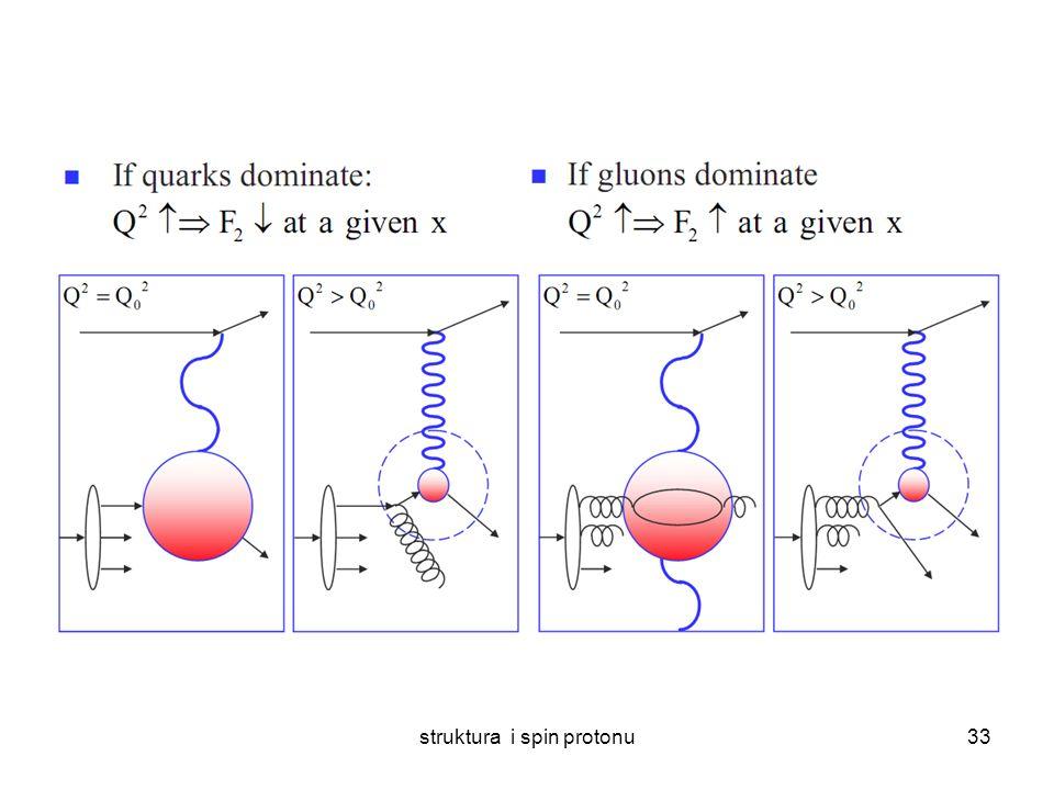 struktura i spin protonu32