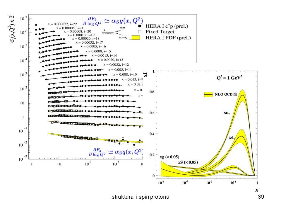 struktura i spin protonu38 Ewoluujemy gęstość partonów w Q 2 przy pomocy równań QCD (DGLAP) Parametryzujemy gęstości partonów od x przy małej skali Q 0 2 Anzatz .