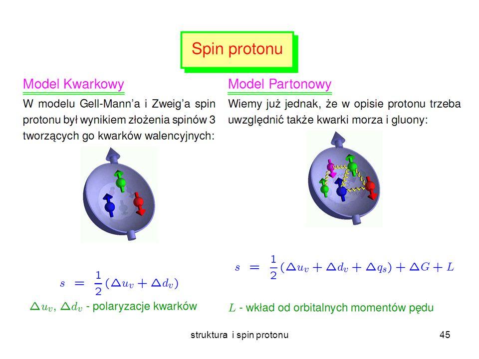 struktura i spin protonu44 Te same, uniwersalne gęstości partonów Przewidywane przez pQCD Przekroje czynne a gęstości partonów w QCD