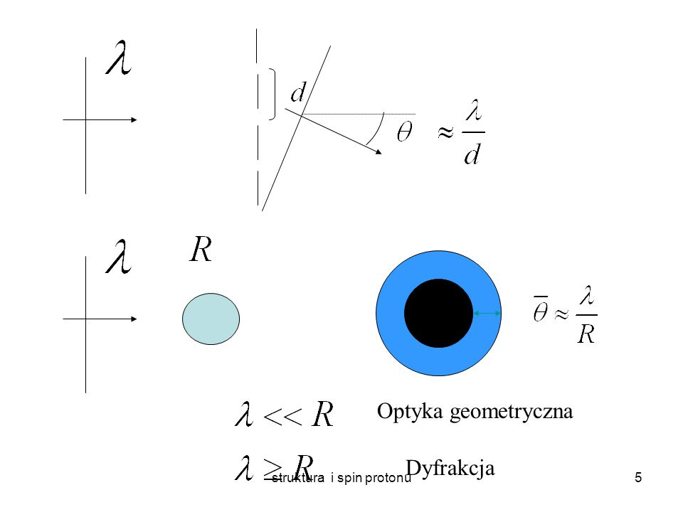 struktura i spin protonu4 Przepis na eksperyment rozproszeniowy detektor wiązka Elektrony,protony, mezony wytwarzane w źródłach i rozpędzane w akceleratorach tarcza Folia metalowa, gaz, ciekły gaz, inna (przeciwbieżna) wiązka