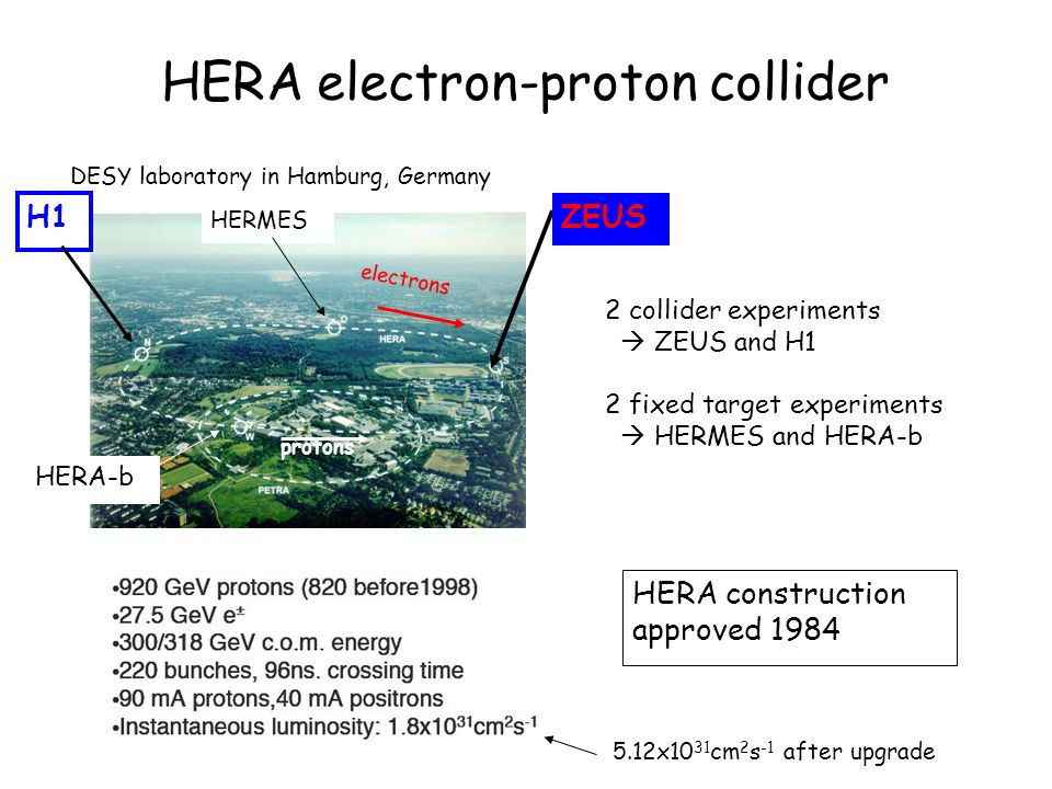 HERA electron-proton collider electrons protons ZEUS H1 HERMES HERA-b 2 collider experiments ZEUS and H1 2 fixed target experiments HERMES and HERA-b HERA construction approved 1984 DESY laboratory in Hamburg, Germany 5.12x10 31 cm 2 s -1 after upgrade