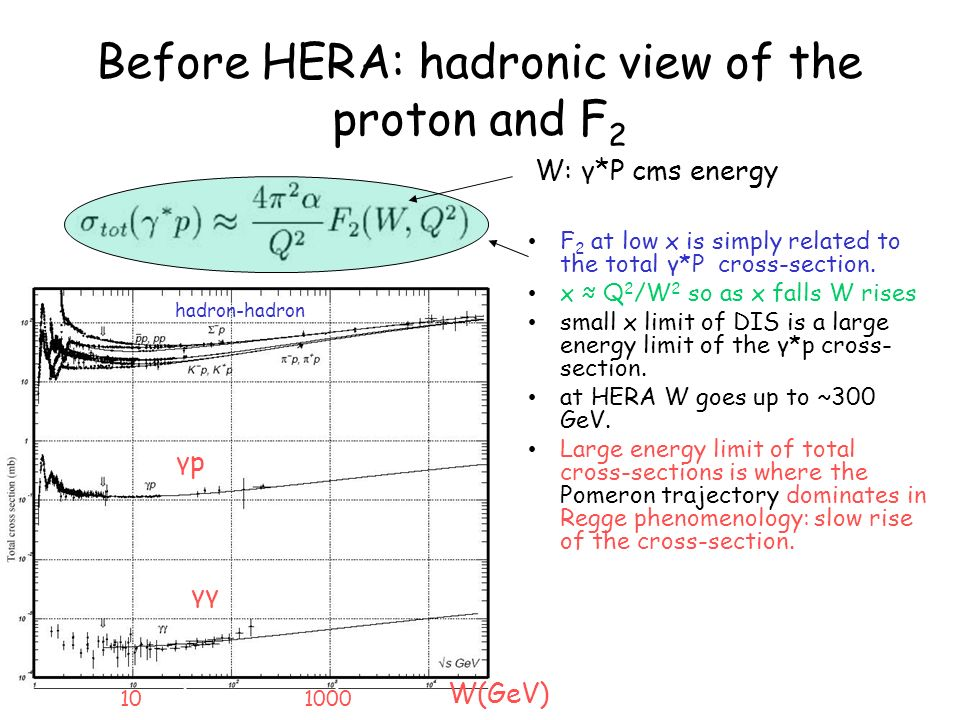 Before HERA: hadronic view of the proton and F 2 F 2 at low x is simply related to the total γ*P cross-section. x Q 2 /W 2 so as x falls W rises small