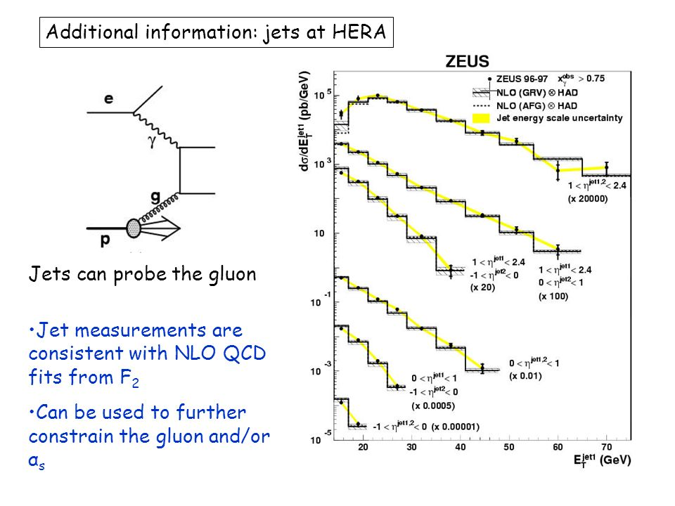 Additional information: jets at HERA Jets can probe the gluon Jet measurements are consistent with NLO QCD fits from F 2 Can be used to further constrain the gluon and/or α s