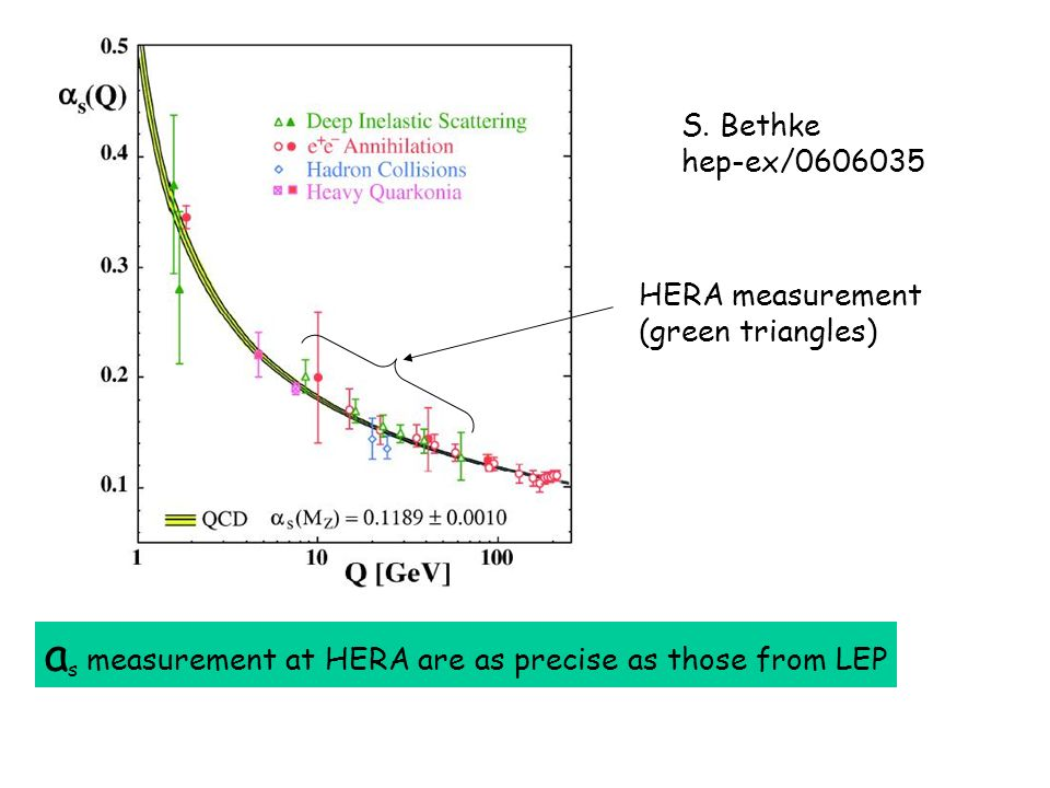 a s measurement at HERA are as precise as those from LEP S. Bethke hep-ex/0606035 HERA measurement (green triangles)