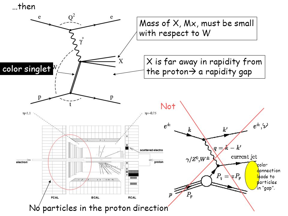 Mass of X, Mx, must be small with respect to W X is far away in rapidity from the proton a rapidity gap …then Not color connection leads to particles in gap.