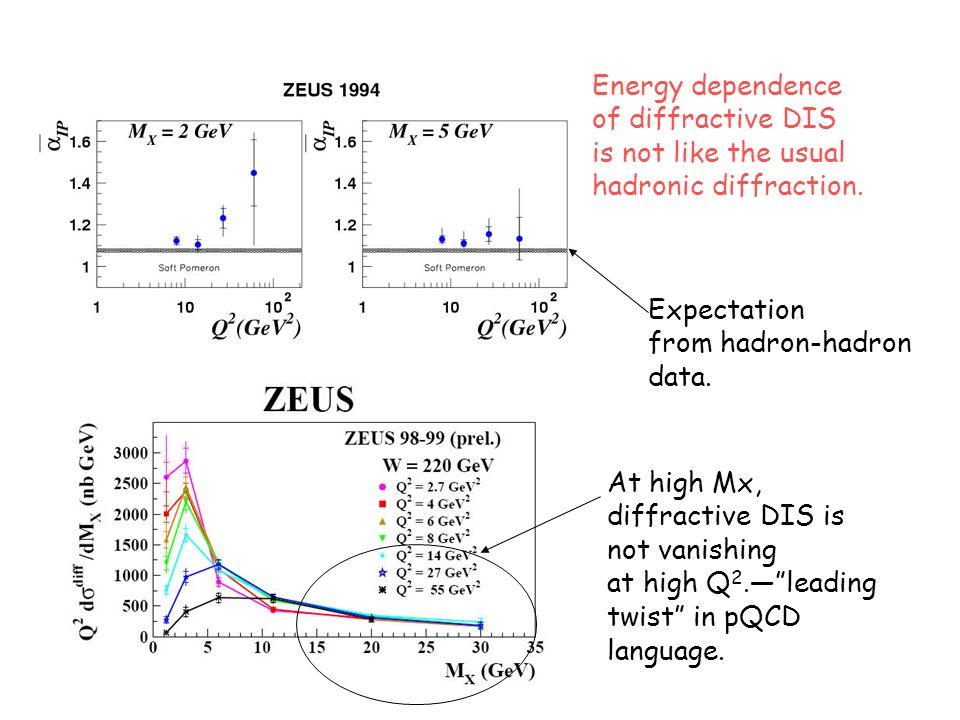 At high Mx, diffractive DIS is not vanishing at high Q 2.leading twist in pQCD language. Expectation from hadron-hadron data. Energy dependence of dif