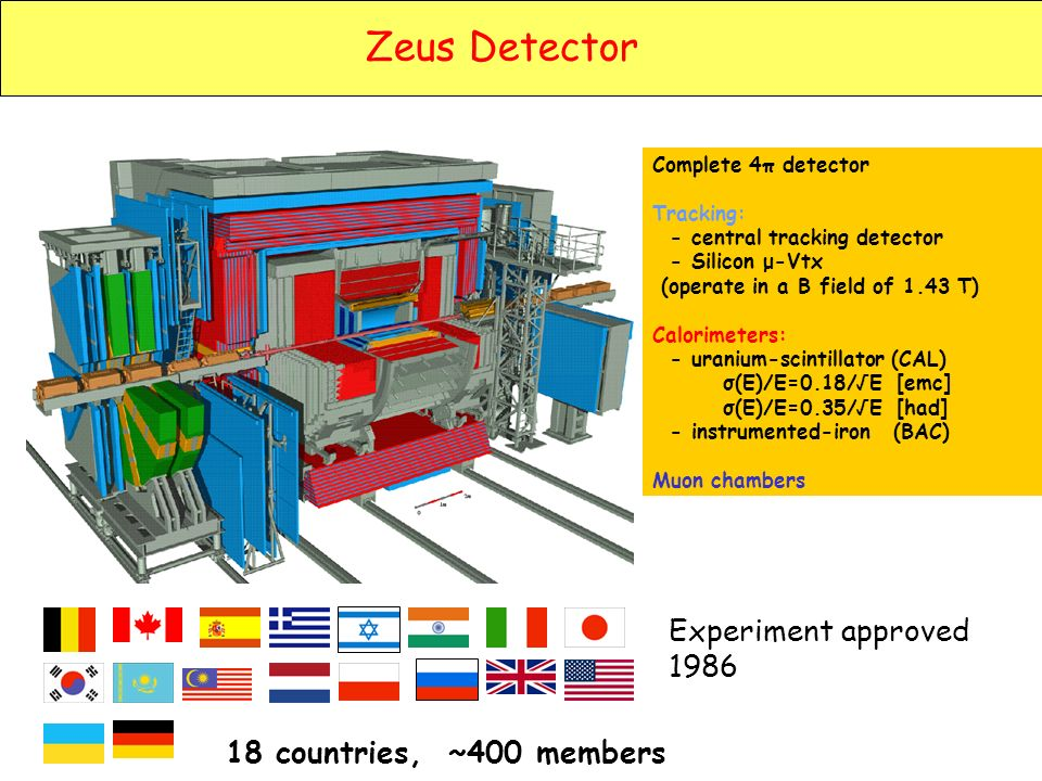 Zeus Detector Complete 4π detector Tracking: - central tracking detector - Silicon μ-Vtx (operate in a B field of 1.43 T) Calorimeters: - uranium-scintillator (CAL) σ(E)/E=0.18/E [emc] σ(E)/E=0.35/E [had] - instrumented-iron (BAC) Muon chambers 18 countries, ~400 members Experiment approved 1986