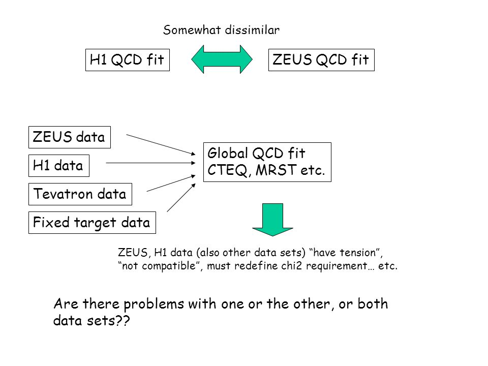 H1 QCD fitZEUS QCD fit ZEUS data H1 data Fixed target data Global QCD fit CTEQ, MRST etc. Somewhat dissimilar ZEUS, H1 data (also other data sets) hav