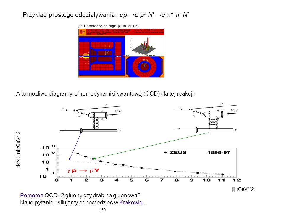 50 Przykład prostego oddziaływania: ep e ρ 0 N' e π + π - N' A to mozliwe diagramy chromodynamiki kwantowej (QCD) dla tej reakcji: Pomeron QCD: 2 gluo